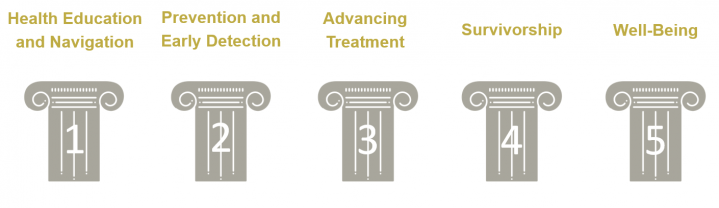 Updated Five Pillars